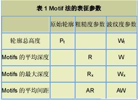 表.1 Motif法的表征参数