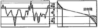 图.2 基于 Abbott 曲线的评定参数