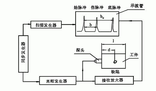 超声波探伤结构和原理图